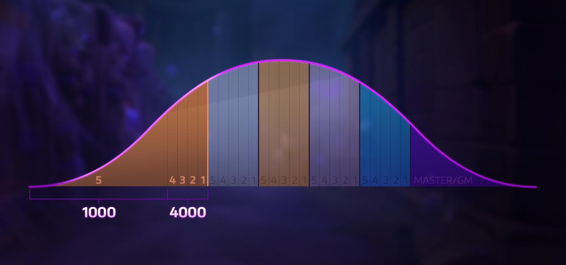 La Curva di distribuzione dei Rank di HotS