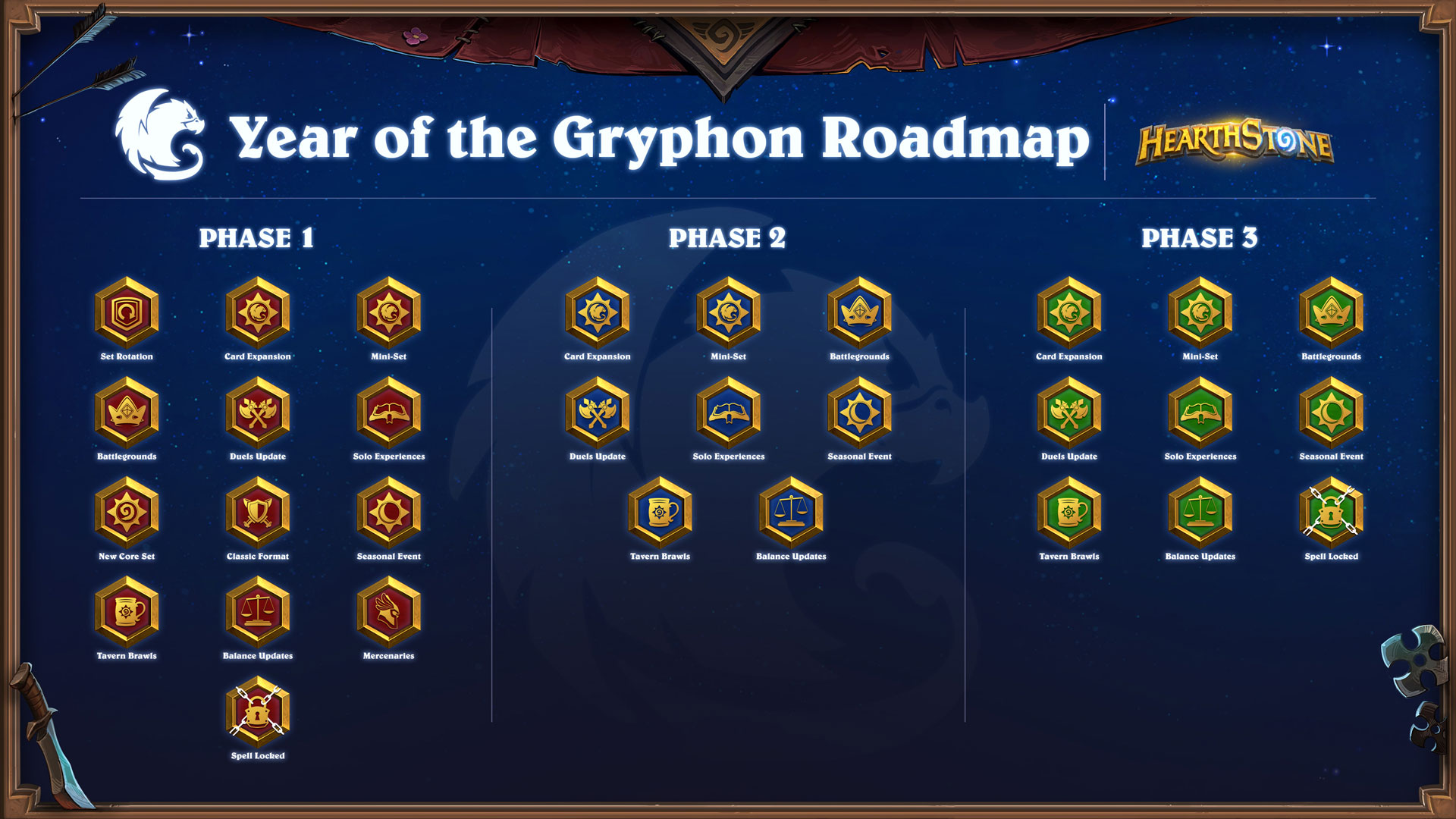 roadmap of updates you can expect for the year broken up into 3 phases - one for each expansion