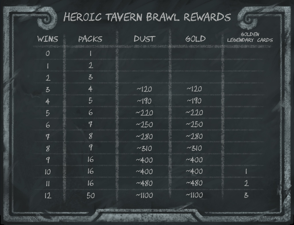 rewards chart for Heroic Brawliseum