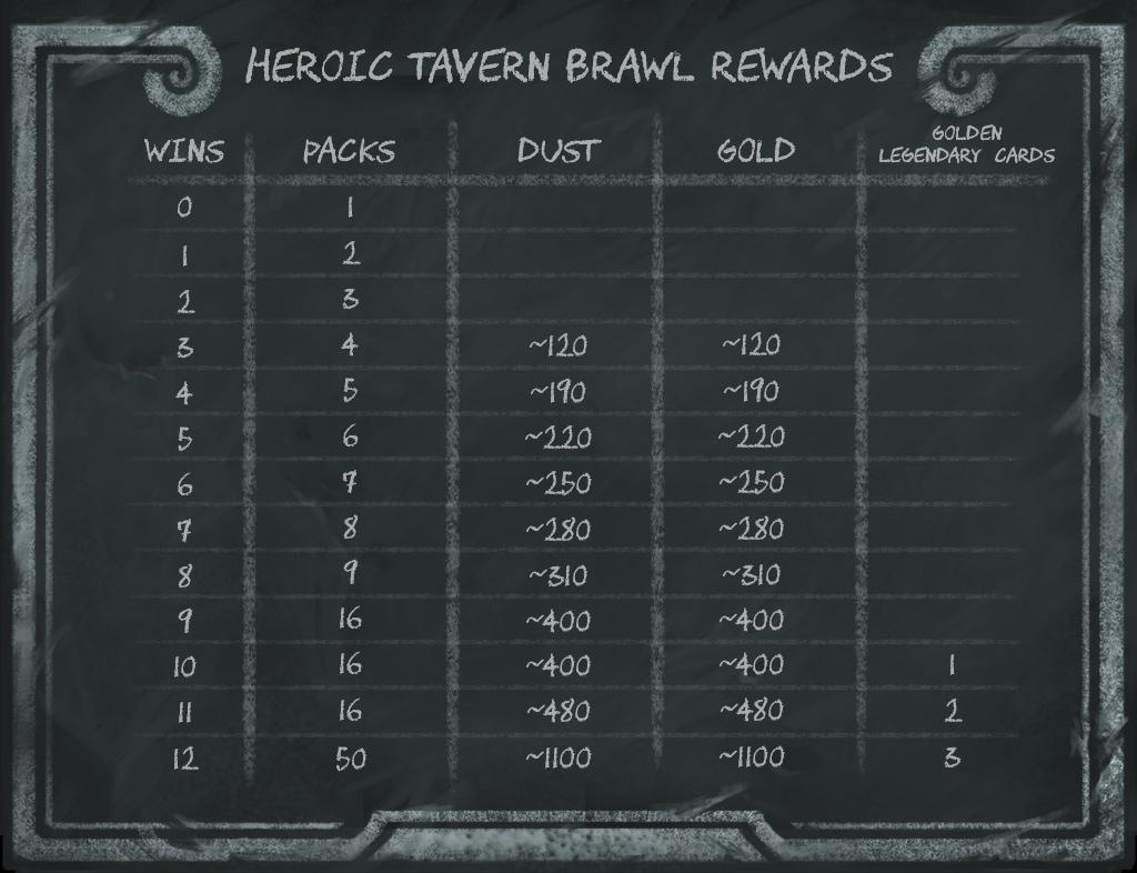 HS_HeroicBrawl_Chart_1024x786_EK01.jpg
