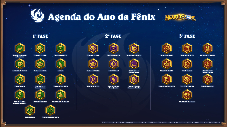 Percurso completo do Ano da Fênix