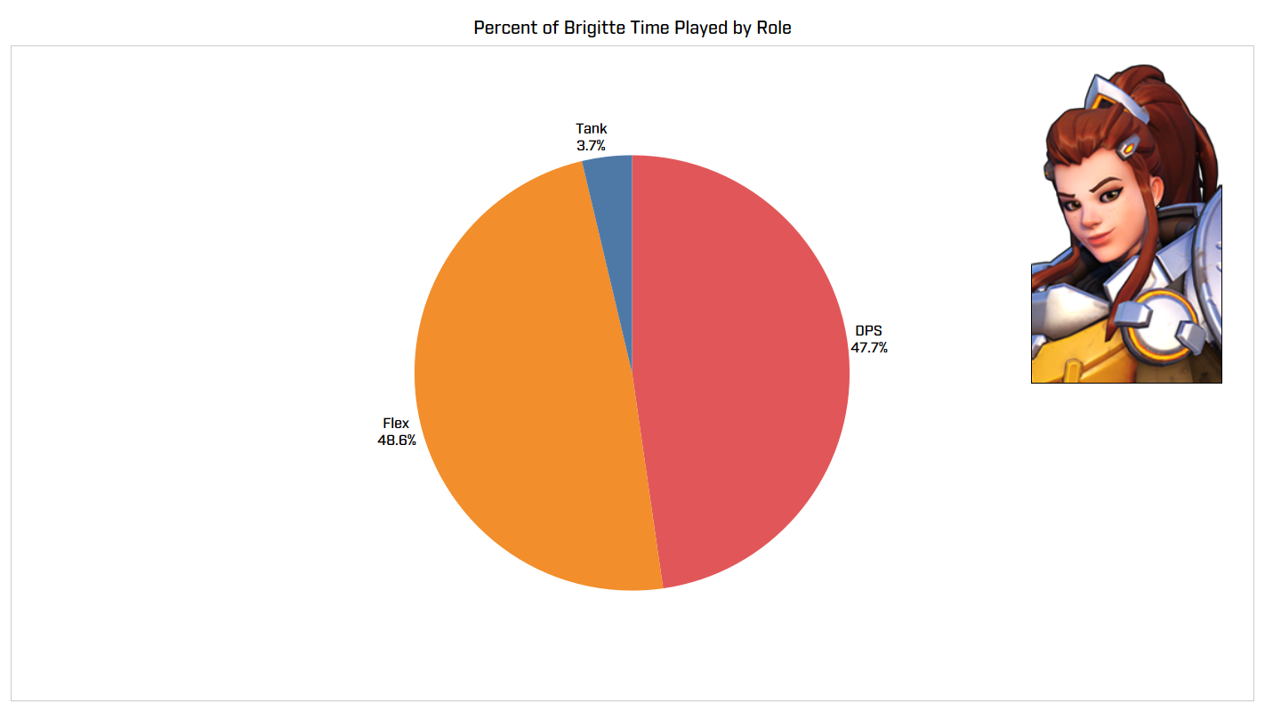 Percent of (Brigitte) Time Played by Role