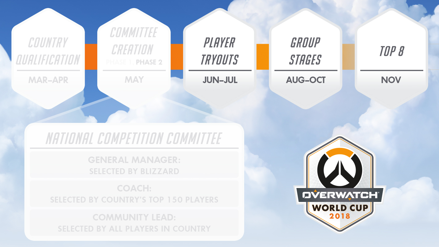 Meet your Overwatch World Cup Competition Committees - News