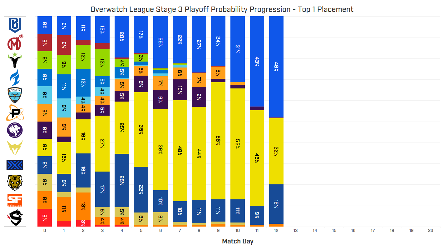 Overwatch League Stage 3 Playoff Probability Progression - Top 4 Placement