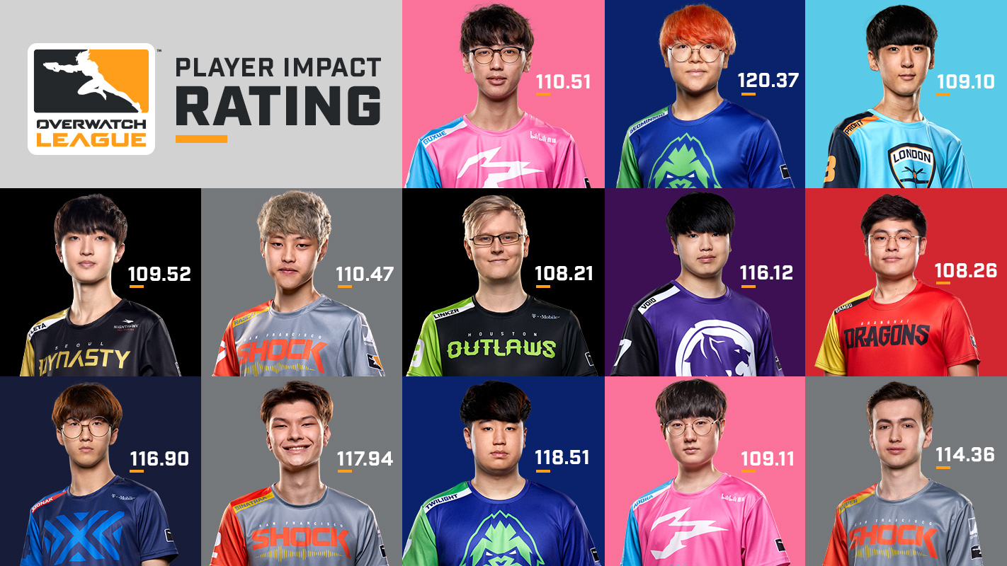 OWL players and their impact ratings