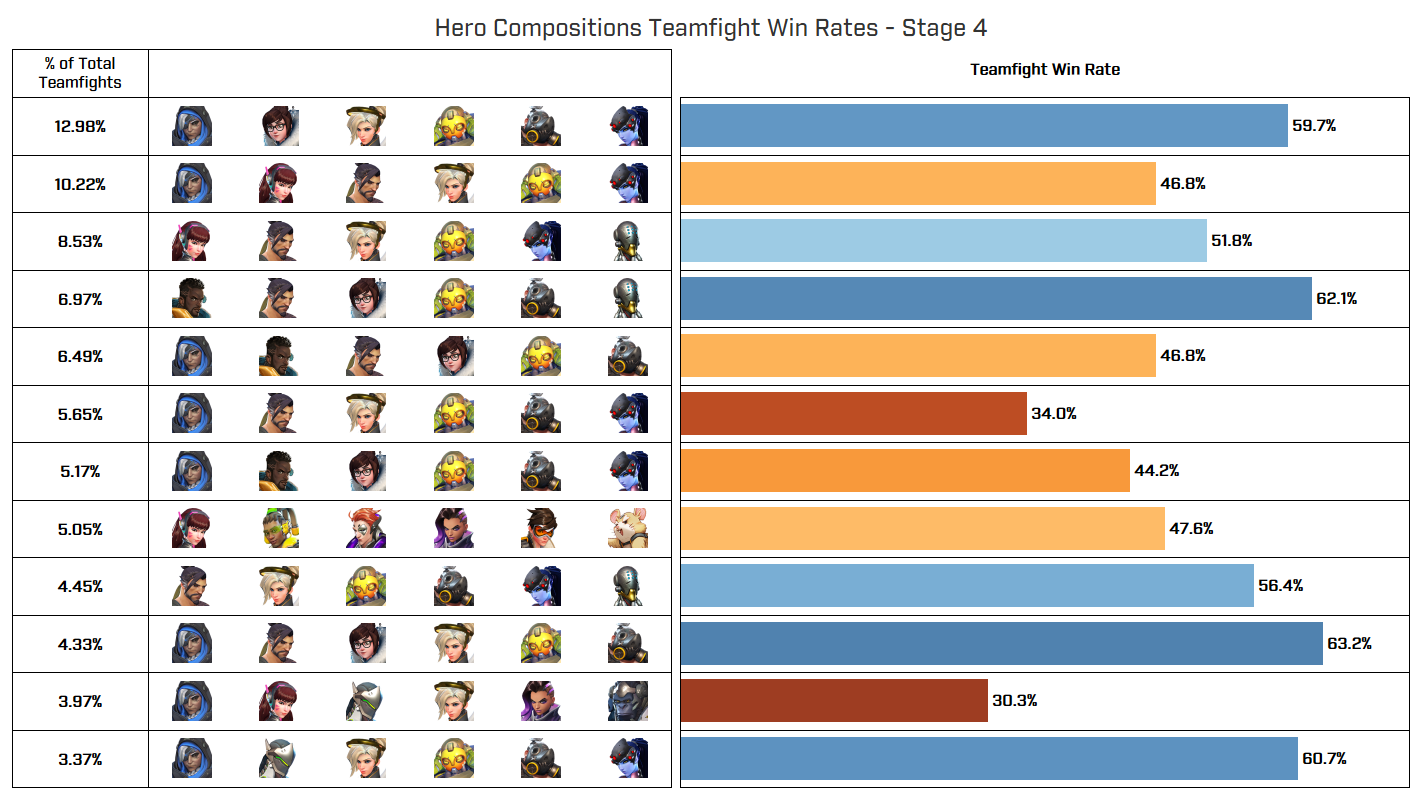 Hero compositions Teamfight Win Rates