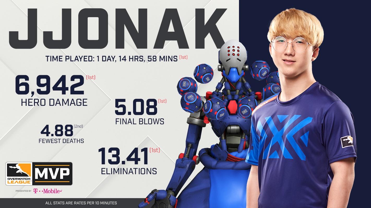 Jjonak: The First MVP