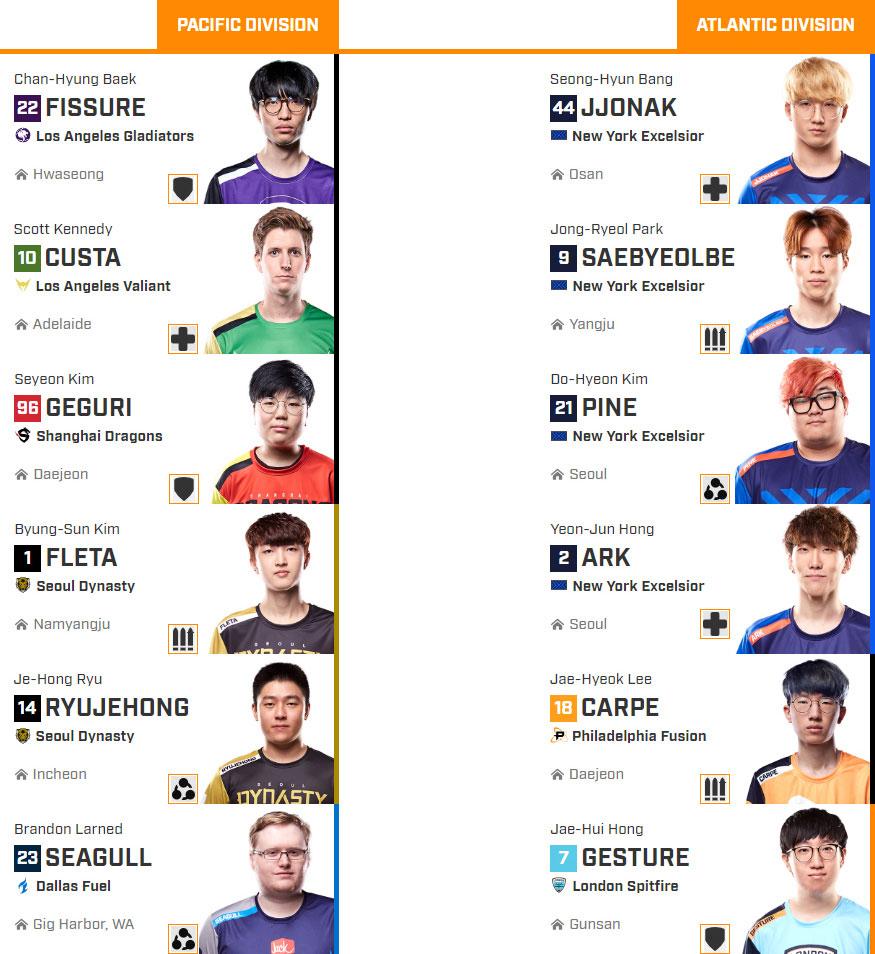 WebAllStar Vote roster