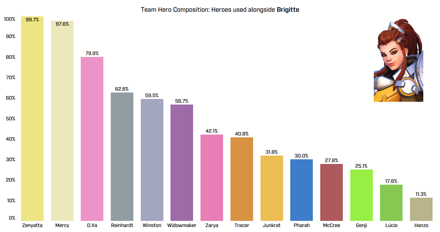 Team Compositions: Heroes Used Alongside Brigitte