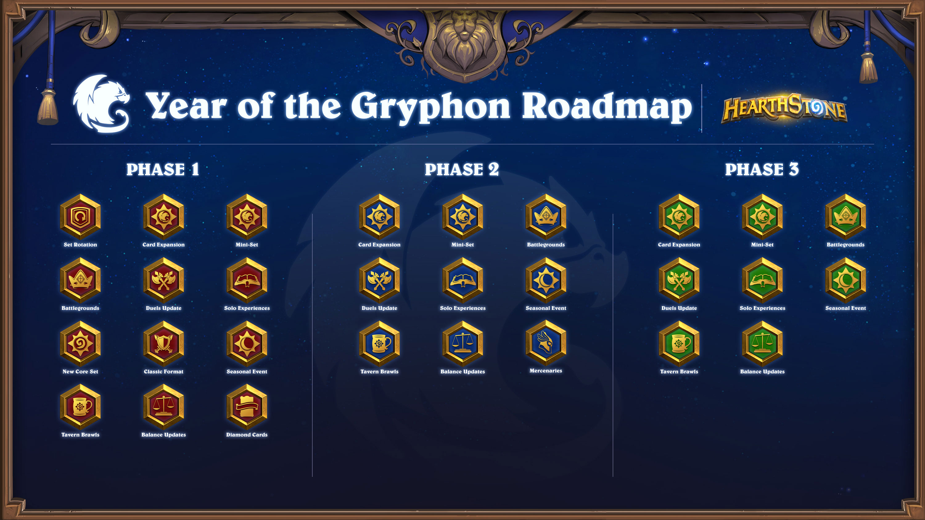 Year of the Gryphon Roadmap!
