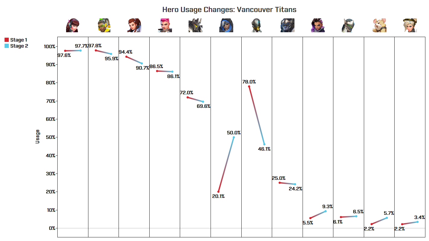 Hero Usage Changes - Titans
