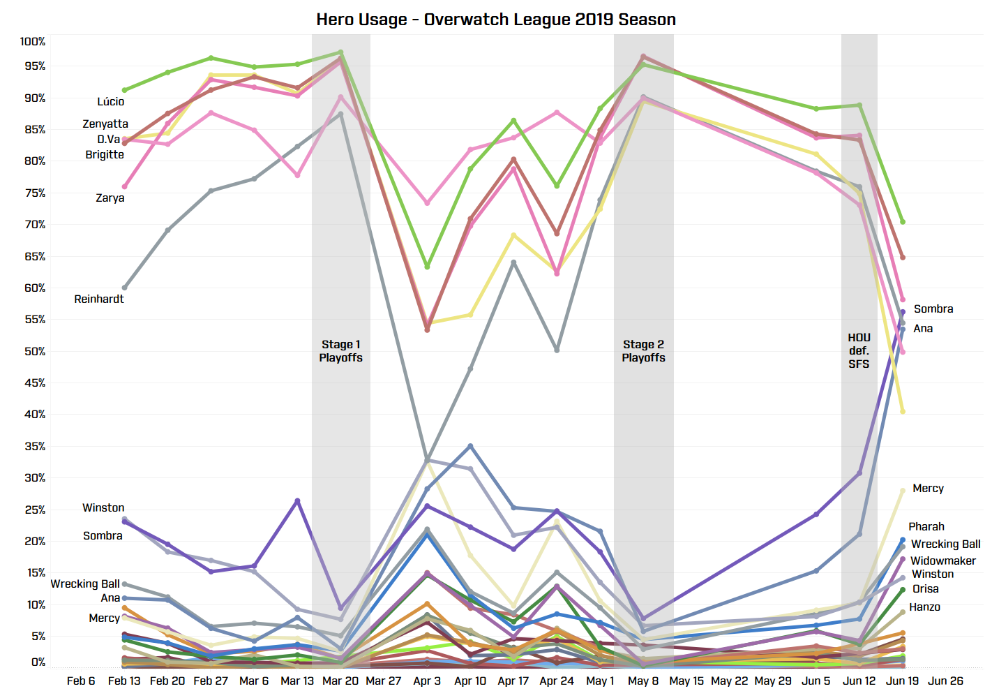Weekly Overwatch League hero usage for the 2019 season