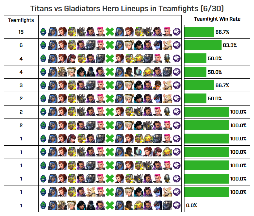 Gladiators vs Titans—their SombrAna