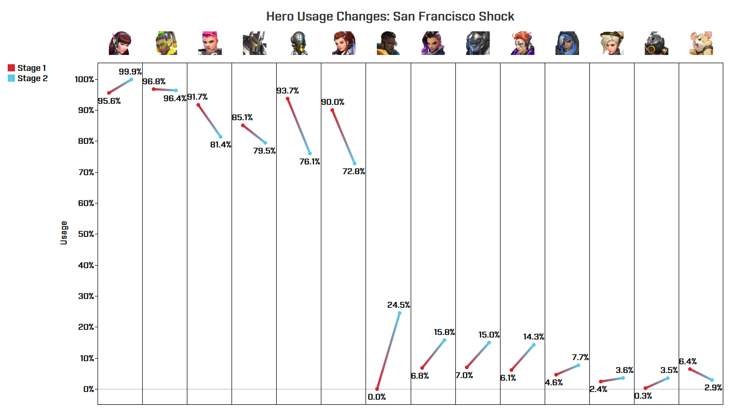 Hero Usage Changes - Shock