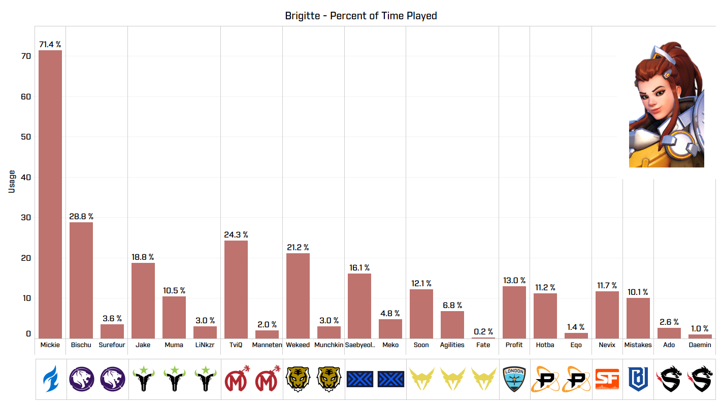 Percent of (Brigitte) Time Played by Player