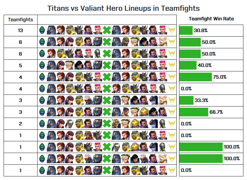 Titans vs Valiant graph