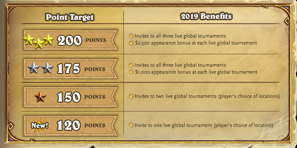 benefit hearthstone 2019