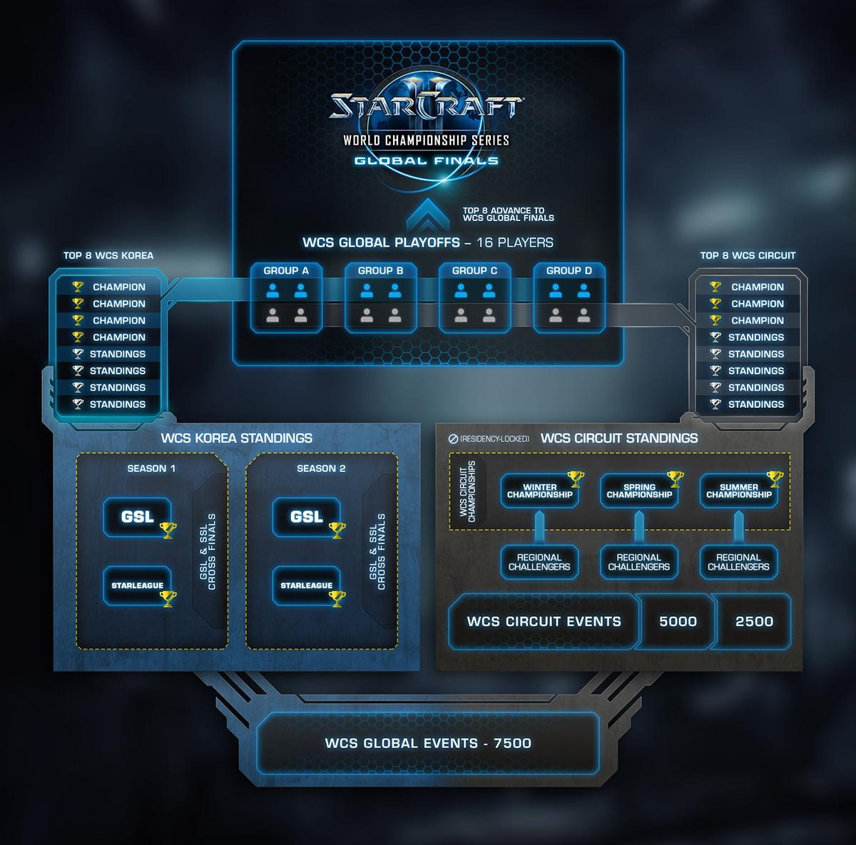 Star Craft Wcs Final Place