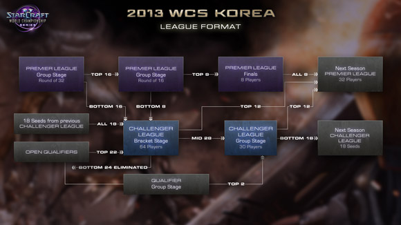 LeagueStructure_SC2_Blog_ThumbKorea_GL_580x326.jpg