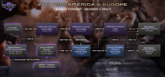 LeagueStructure_SC2_Blog_ThumbAmericaEuropeS1_GL_580x272.jpg