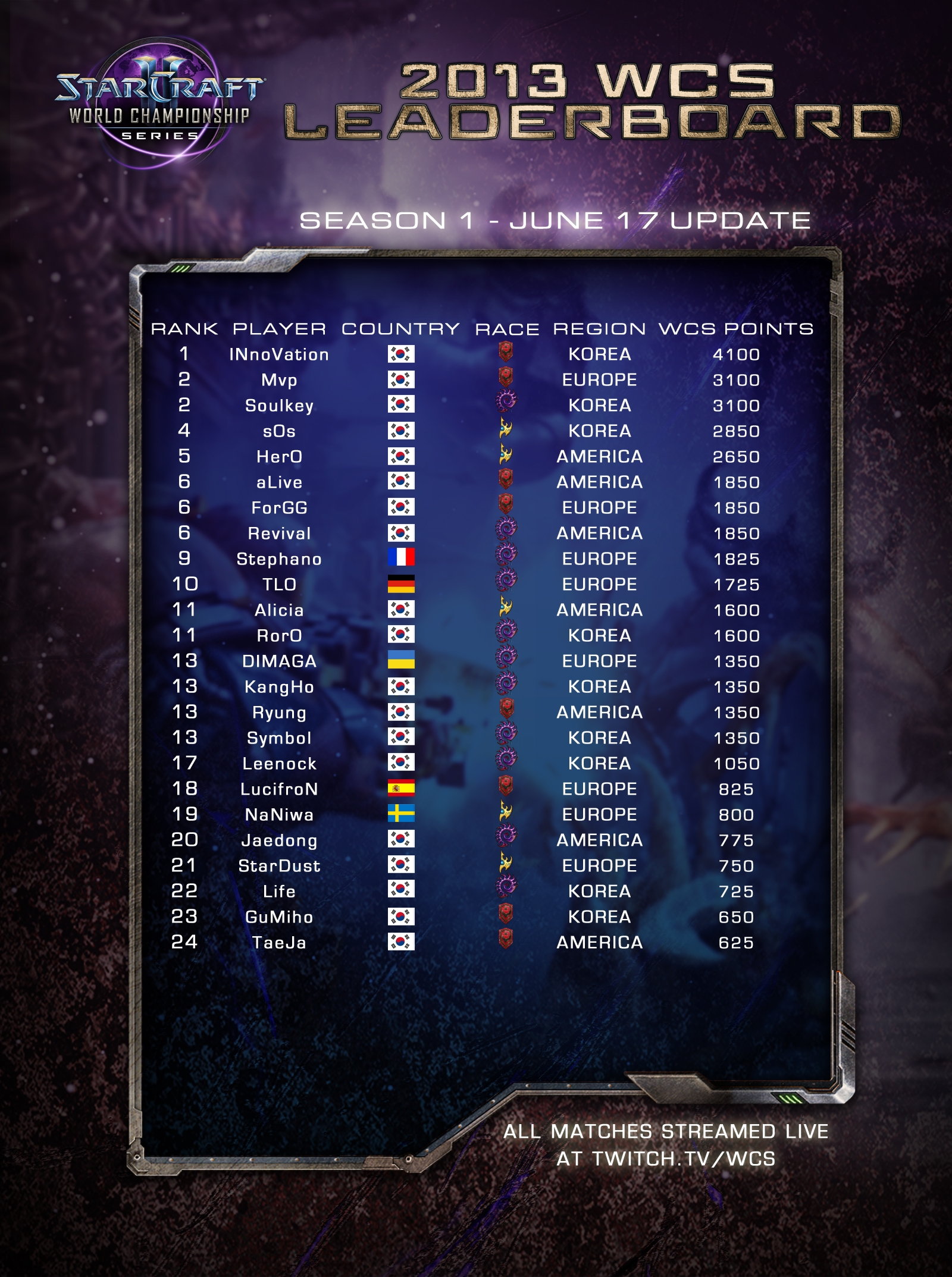 SC2_WCS_leaderboardThumb_June17.jpg
