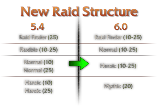raid_changes.png