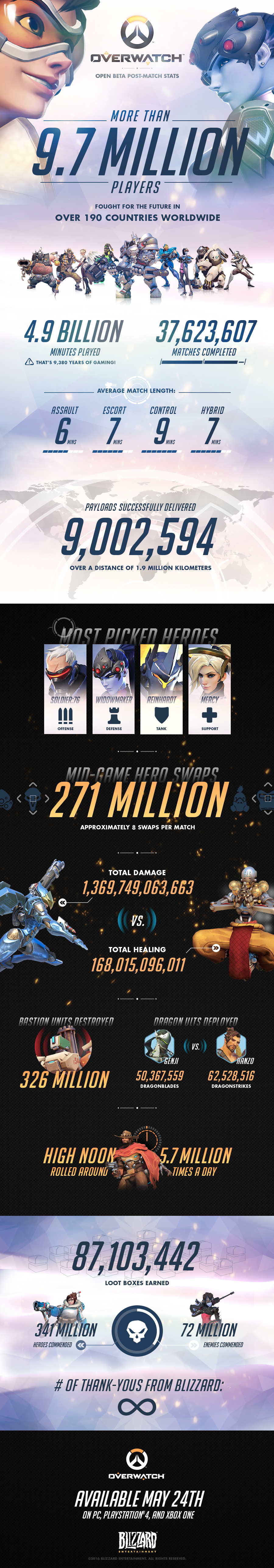 Overwatch Open Beta Stats