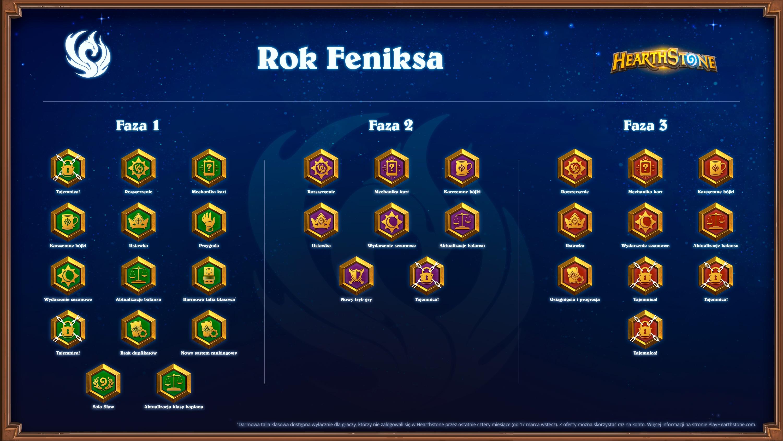 Harmonogram Roku Feniksa