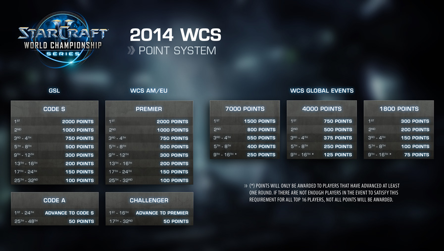 2014 WCS Points System