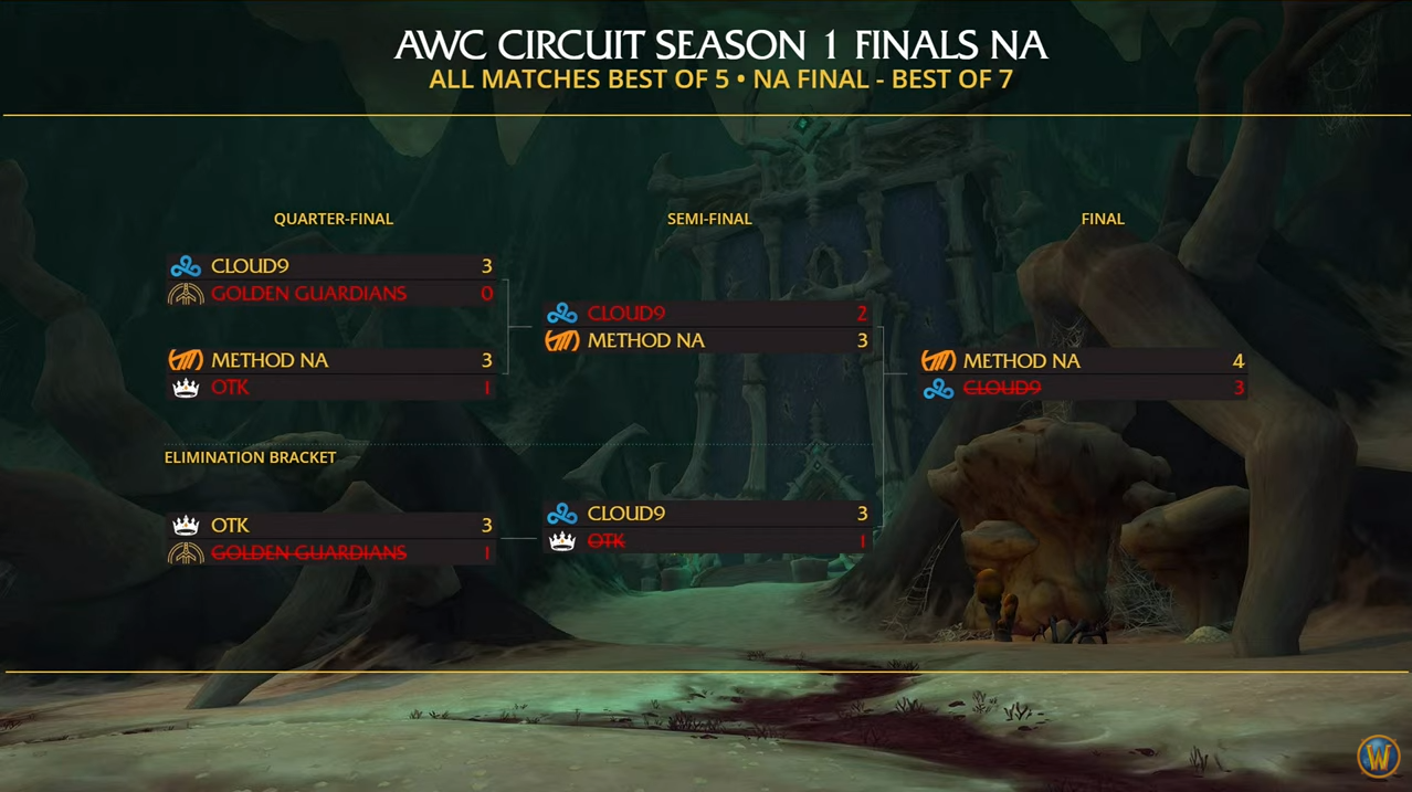 AWC Season 1 NA table.PNG