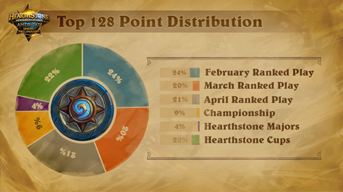 Top 128 Point Distribution