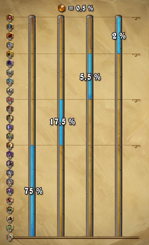Wie gut sind die Hearthstone-Spieler?