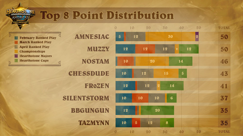 Top 8 Point Distribution