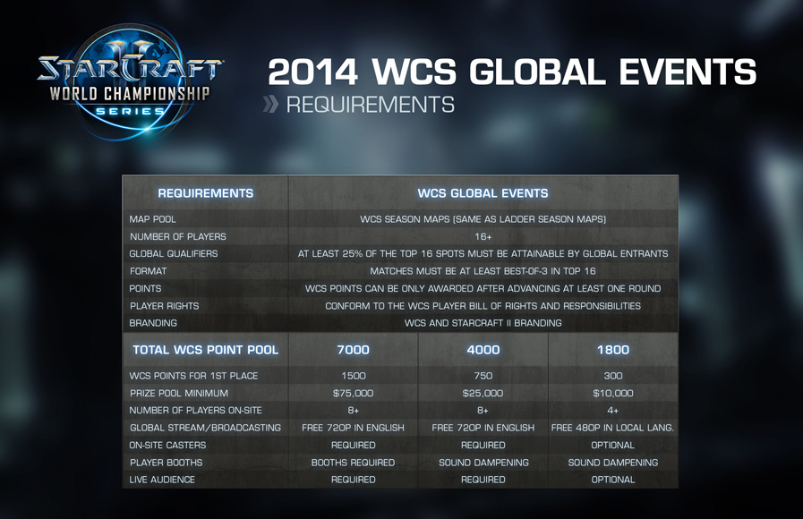 2014 WCS Global Events Requirements