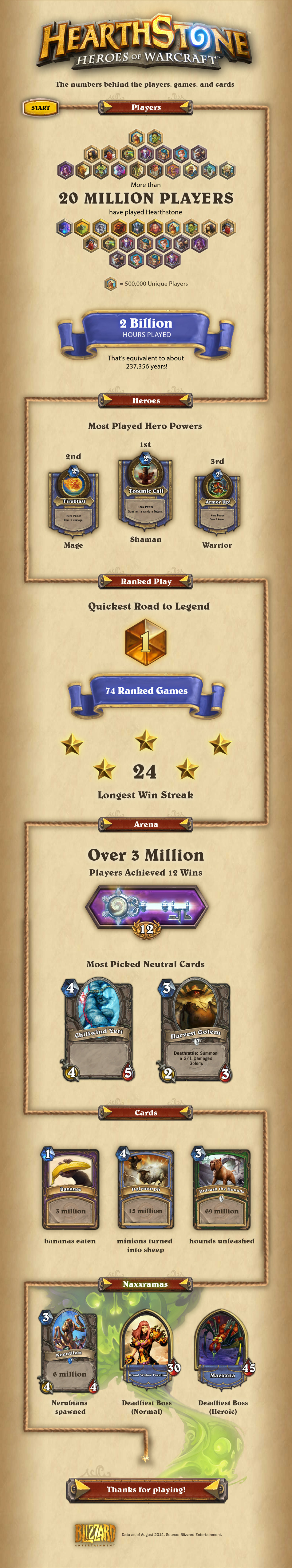 Mobile and Android Updates, Hearthstone Infographic