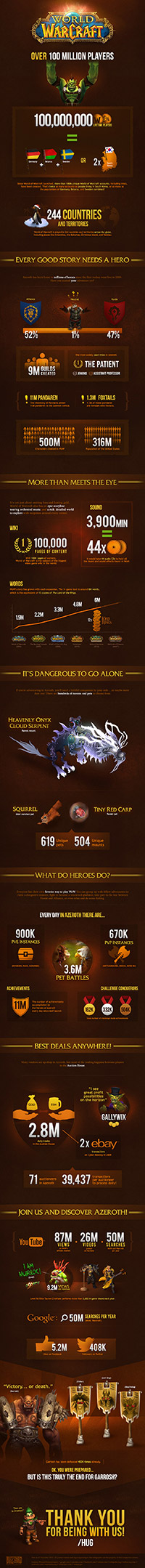 Blizzard-Infographic-Warcraft_thumb