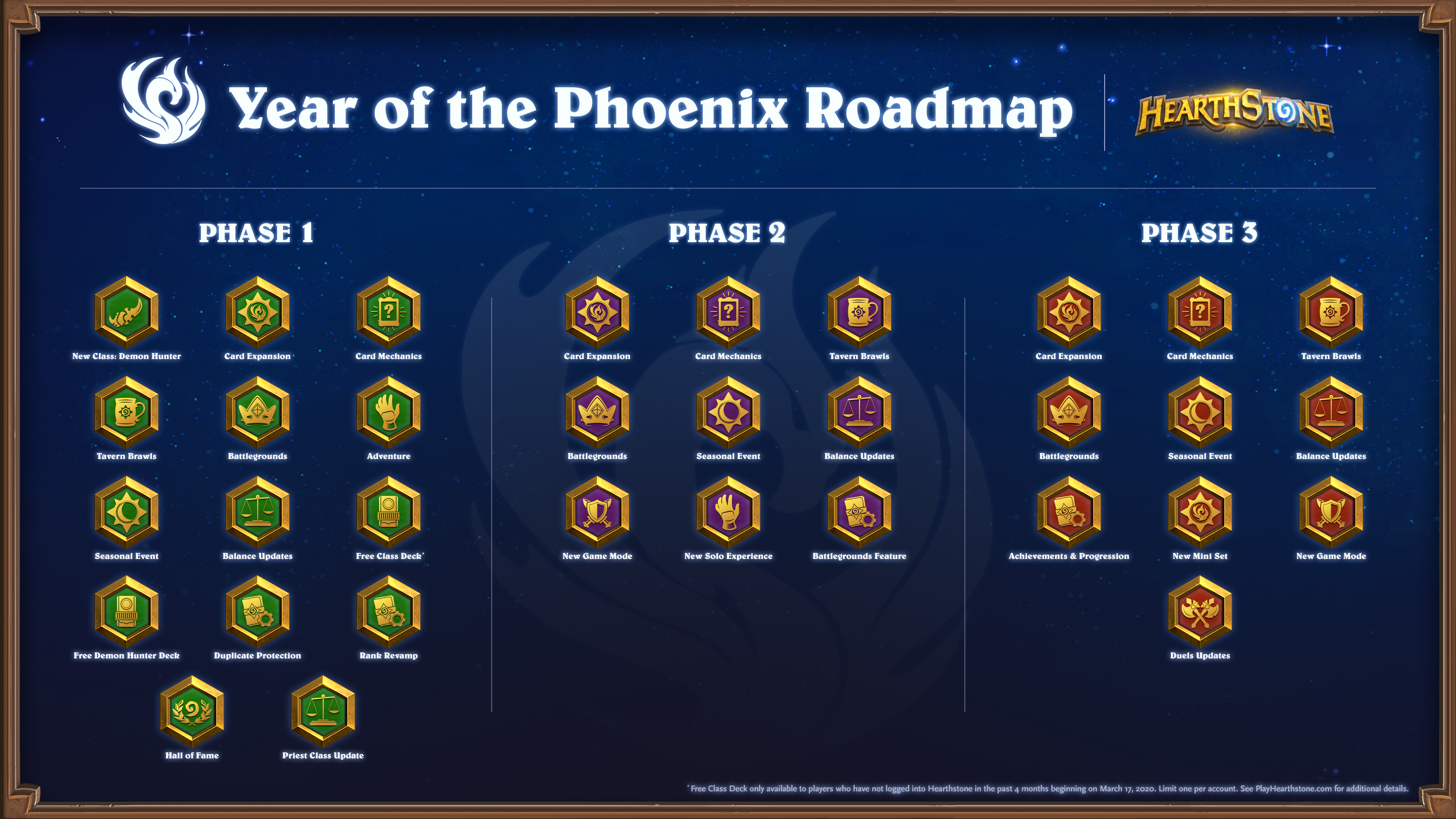 Year of the Phoenix Complete roadmap
