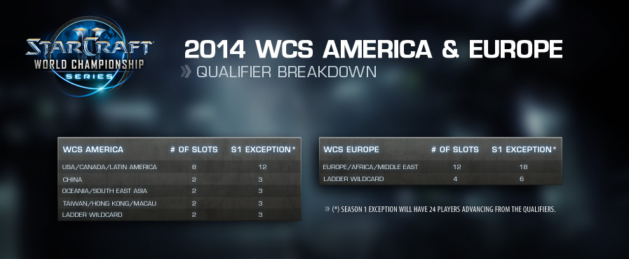 2014 Qualifier Overview