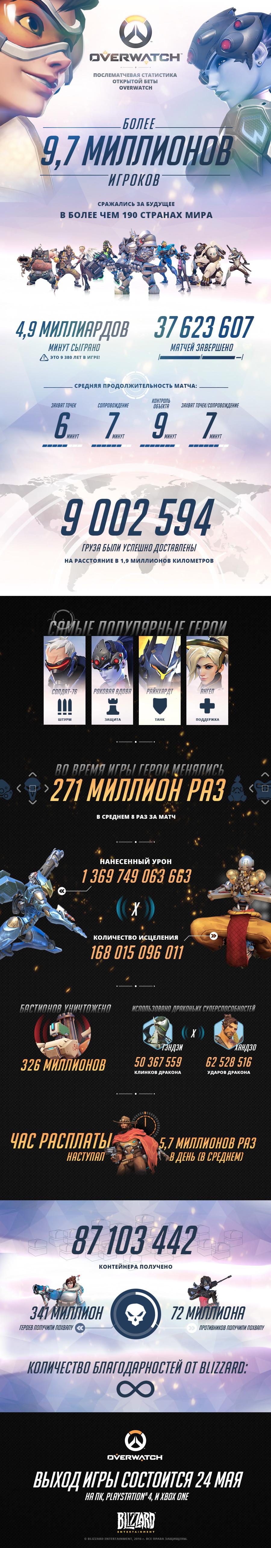 Инфографика Overwatch