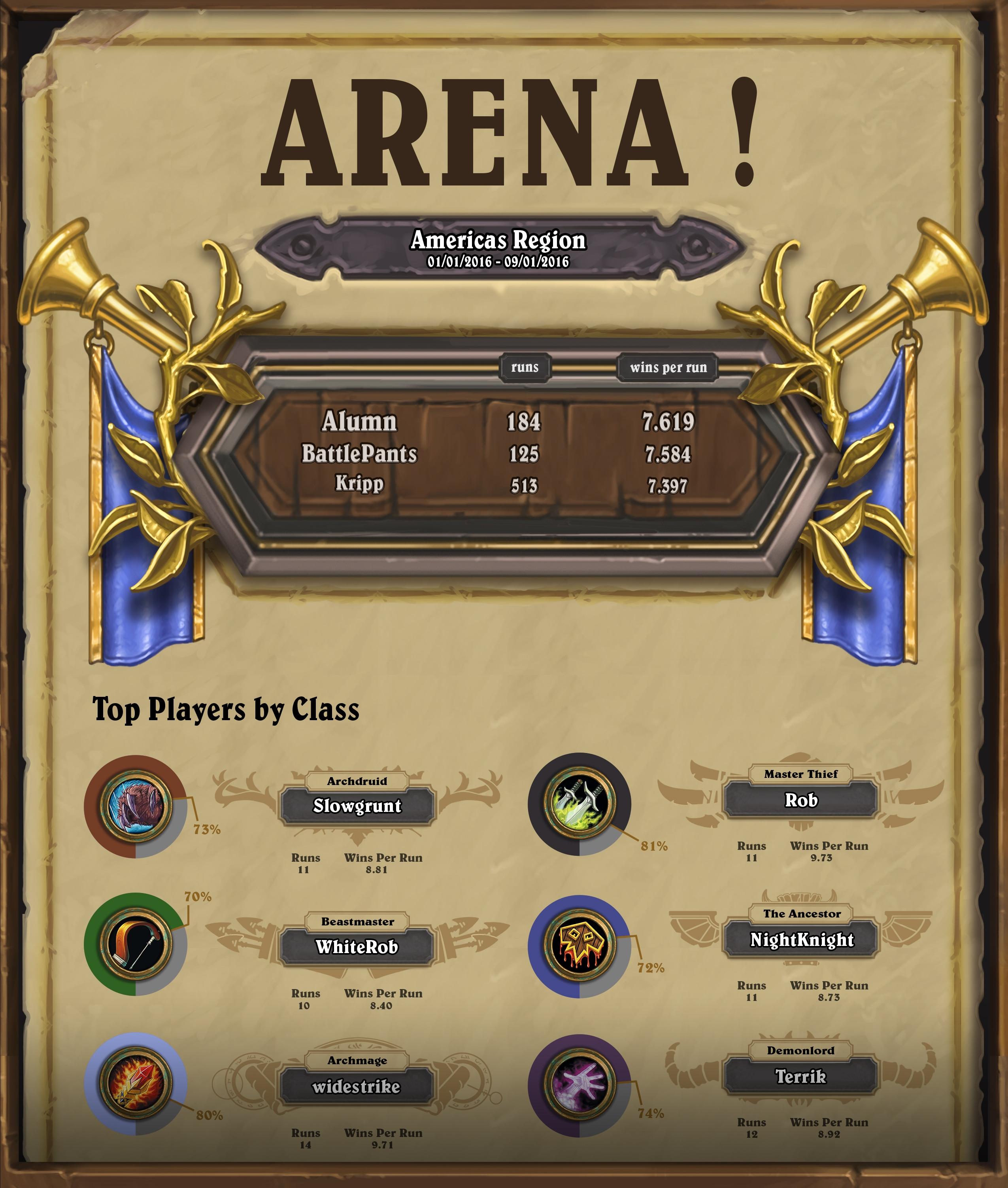 Americas Arena Infographic