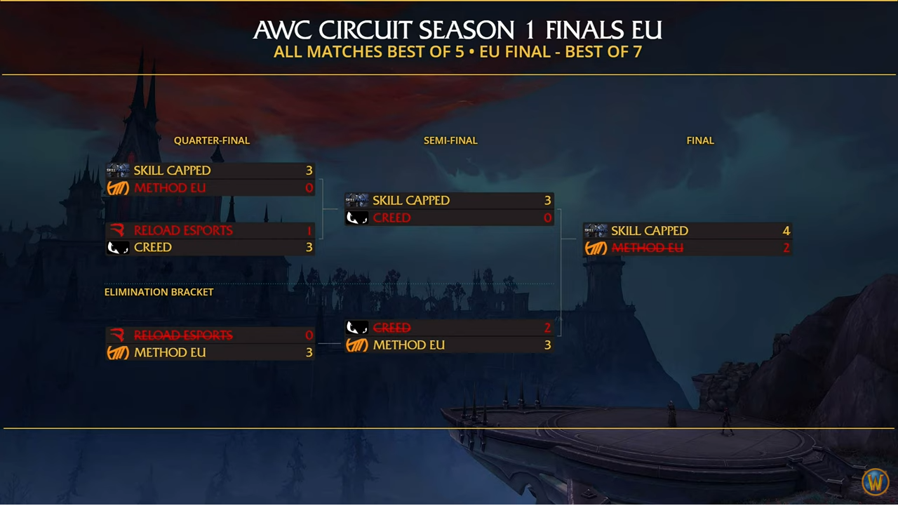 AWC Season 1 EU table.PNG