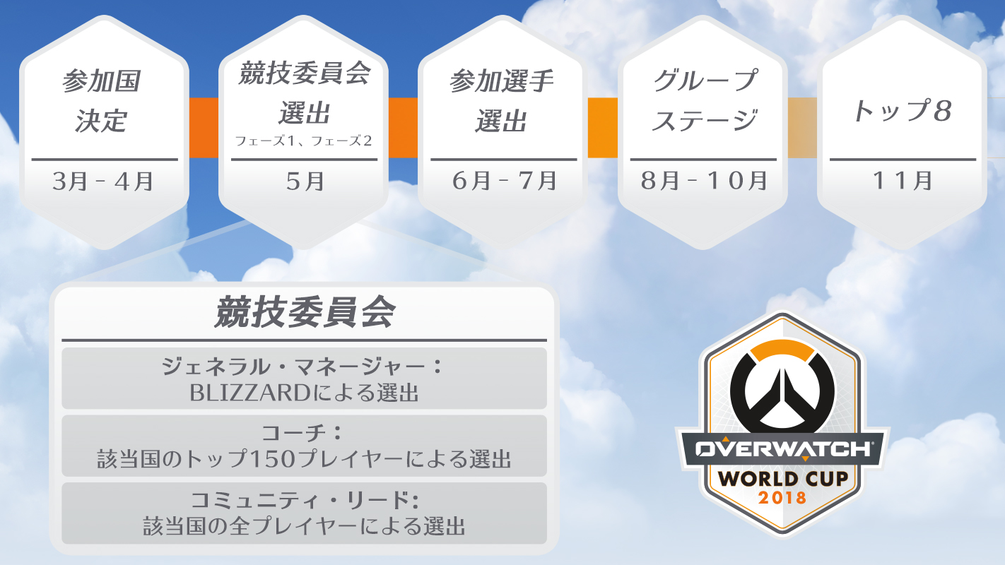 OWWC2018-Timeline_OW_Embedded_JP_1422x800_JPedit.jpg