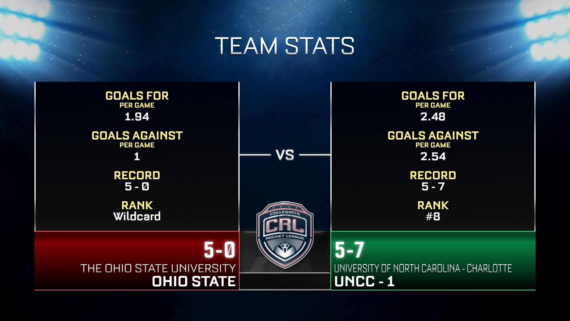 ohio_vs_UNCC.png
