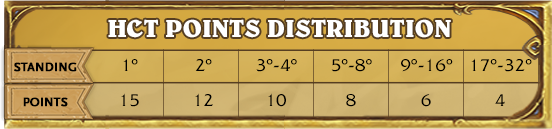 hc-points-dist.png