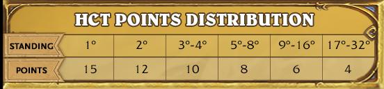 hc-points-dist.png