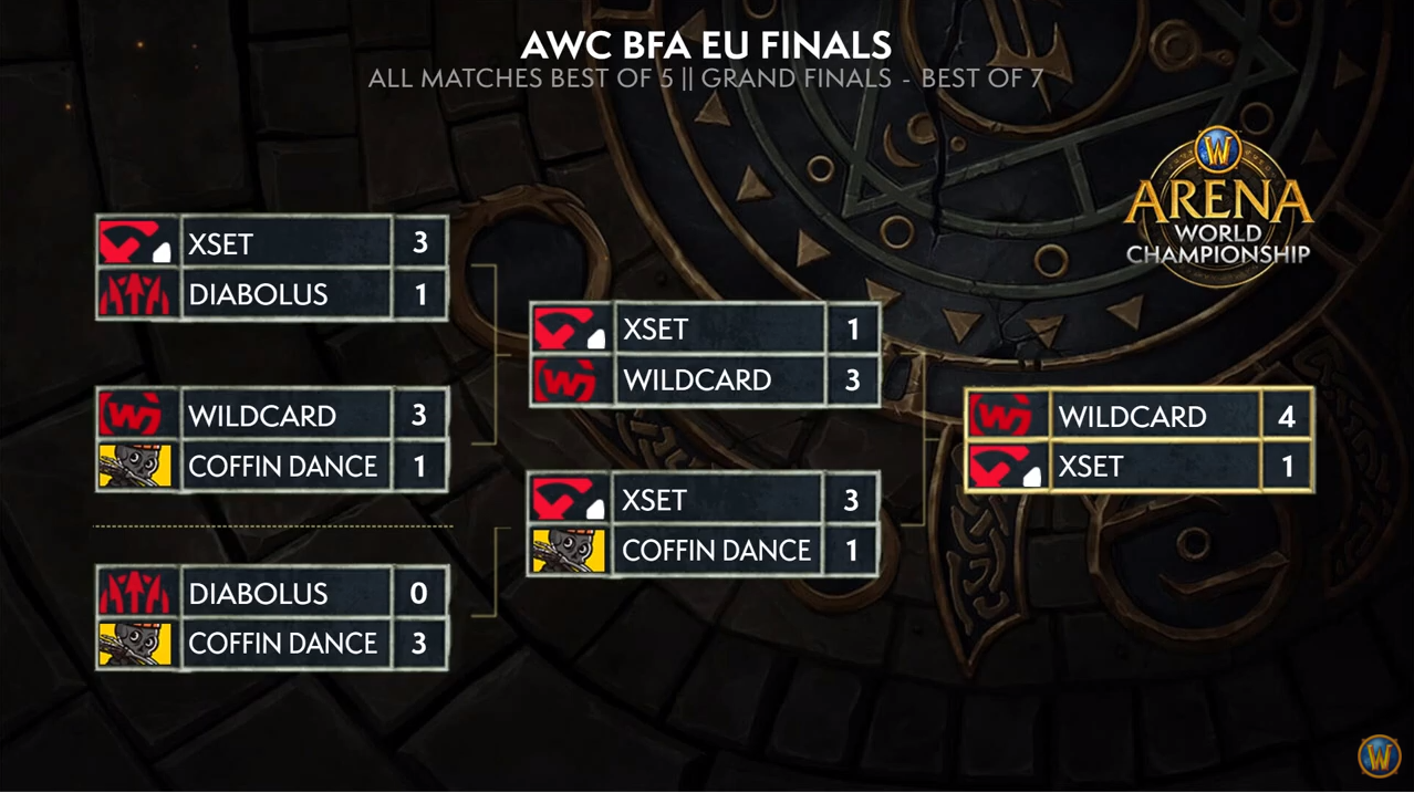 EU Final Bracket.PNG
