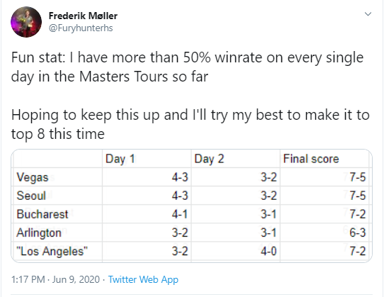 Furyhunter tweet showing his 50% winrate