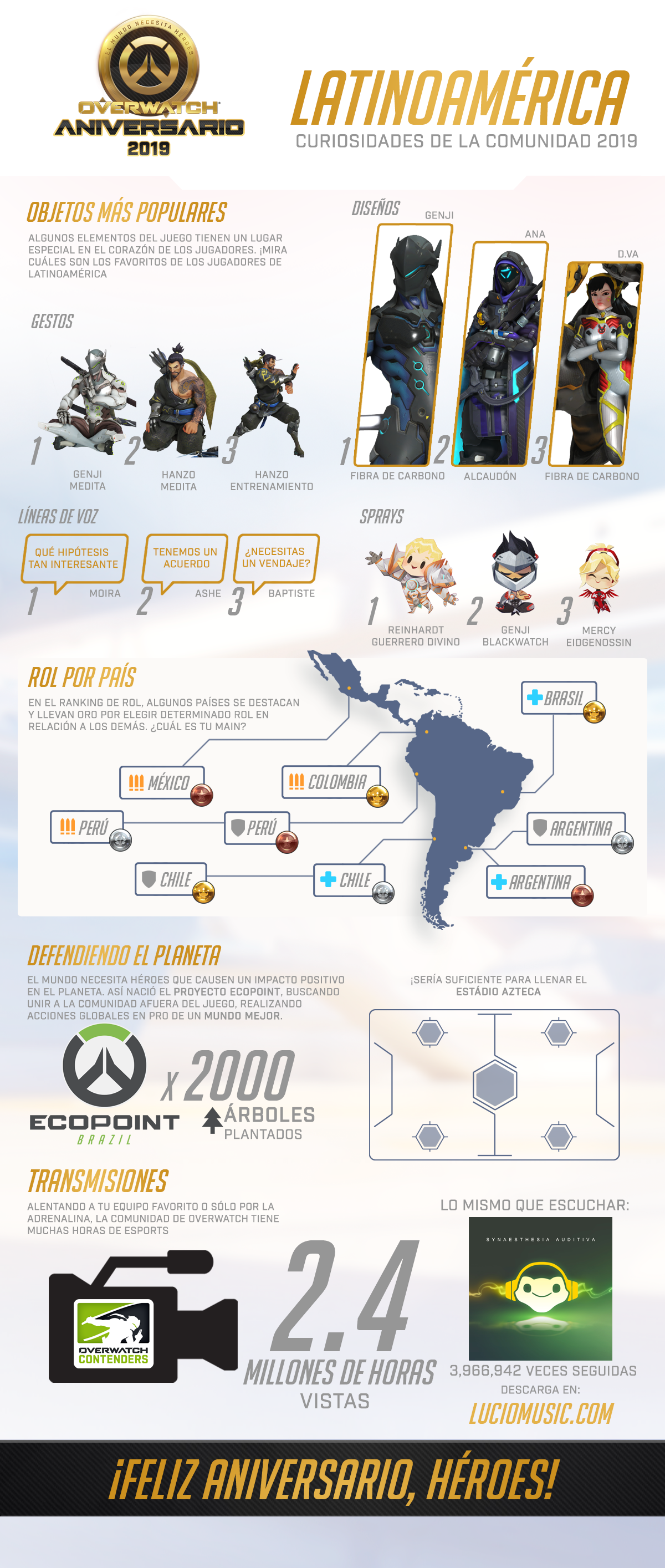 Anniversary2019-Infographic_OW_simplified - SSA.png