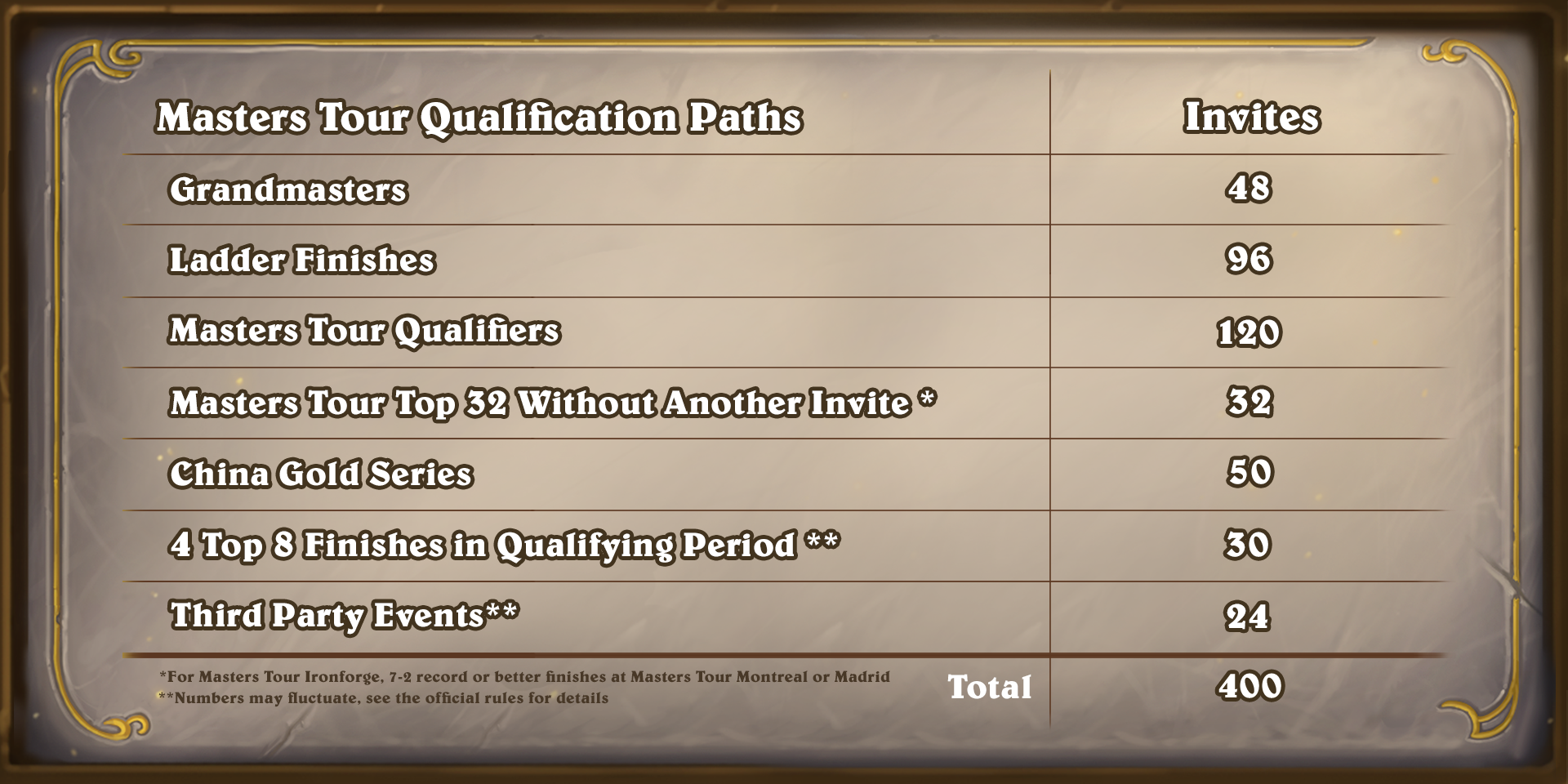 HS_MS_Invites_2021_PatchNotes_Inline_1920x1080.png