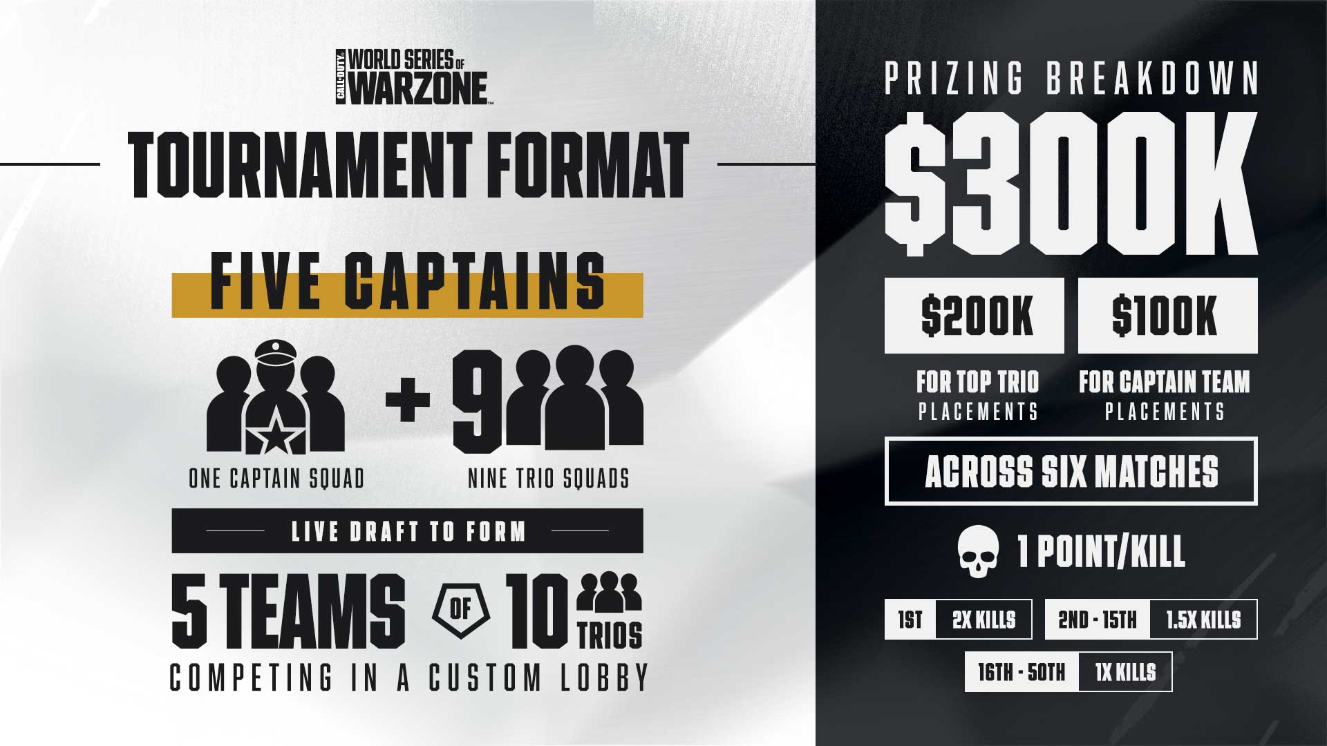 Tournament graphic showing that 5 teams of 10 trios will compete for part of a $300k prize pool
